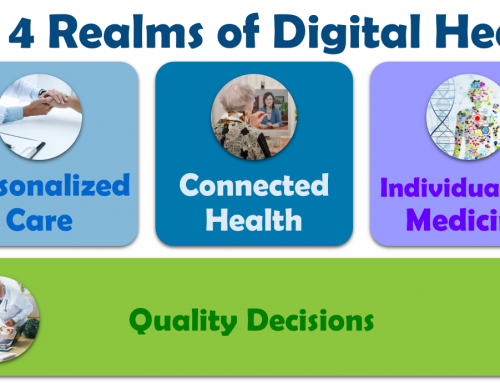 The Four Realms of Digital Health