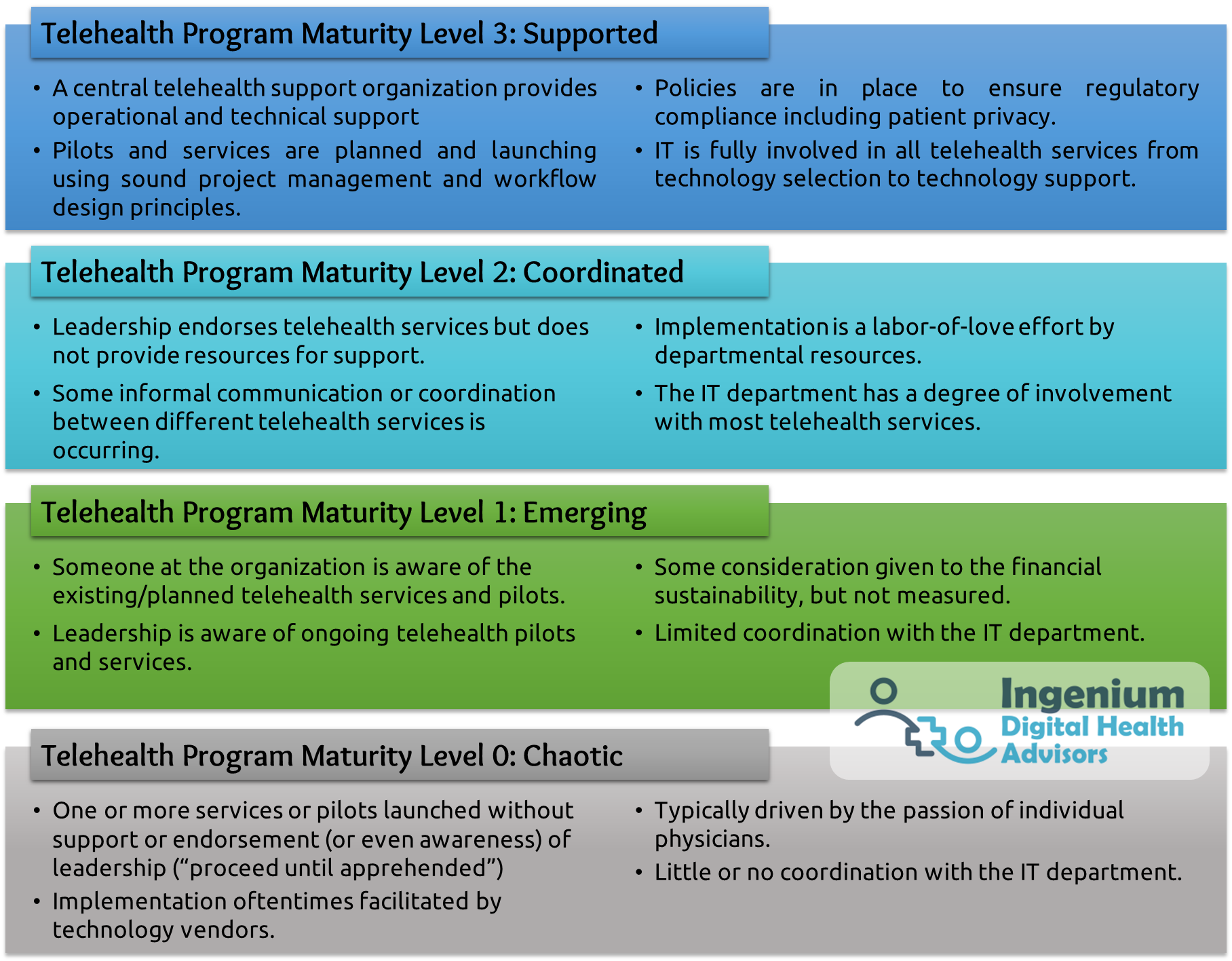 Telehealth Program Maturity Level