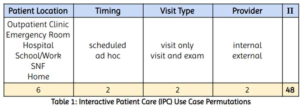 Interactive Patient Care