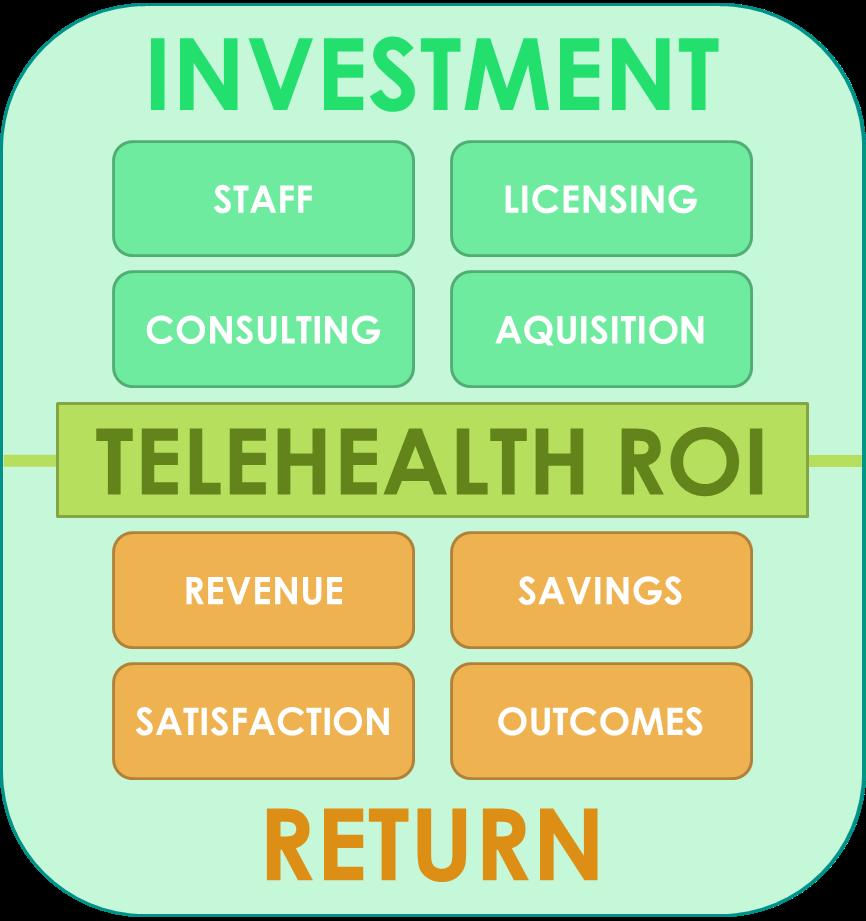 Maximizing the ROI of Telehealth